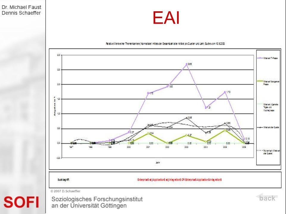 EAI back © 2007 D.Schaeffer