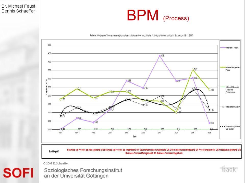 BPM (Process) back © 2007 D.Schaeffer