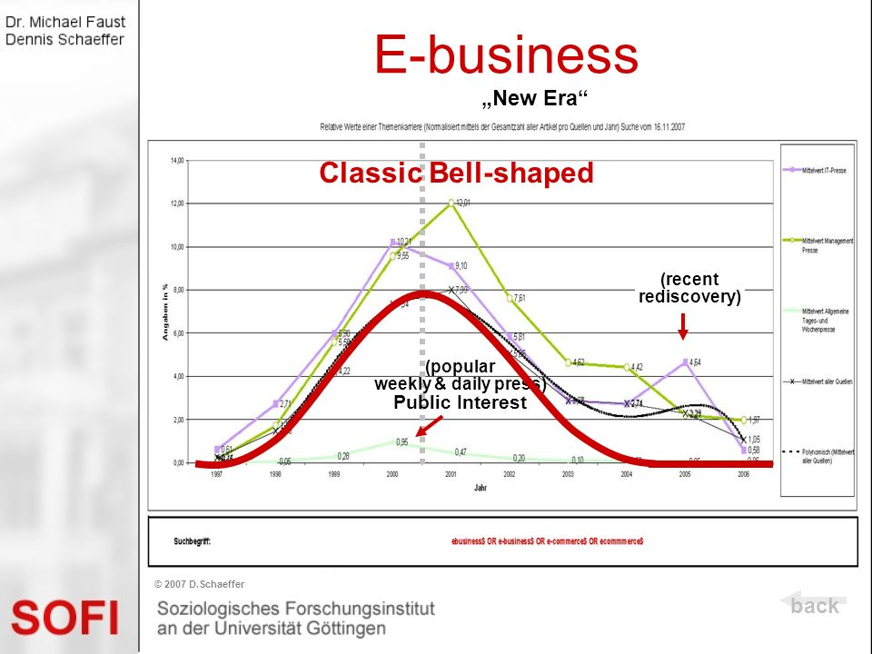 New Era bellshaped) E-business (bellshaped) back © 2007 D.Schaeffer (popular weekly & daily press) Public Interest Classic Bell-shaped (recent redisco