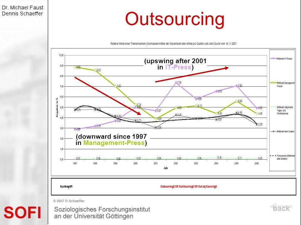 Outsourcing back © 2007 D.Schaeffer (upswing after 2001 in IT-Press) (downward since 1997 in Management-Press)