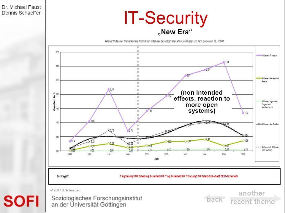 IT-Security back © 2007 D.Schaeffer New Era (non intended effects, reaction to more open systems) another recent theme