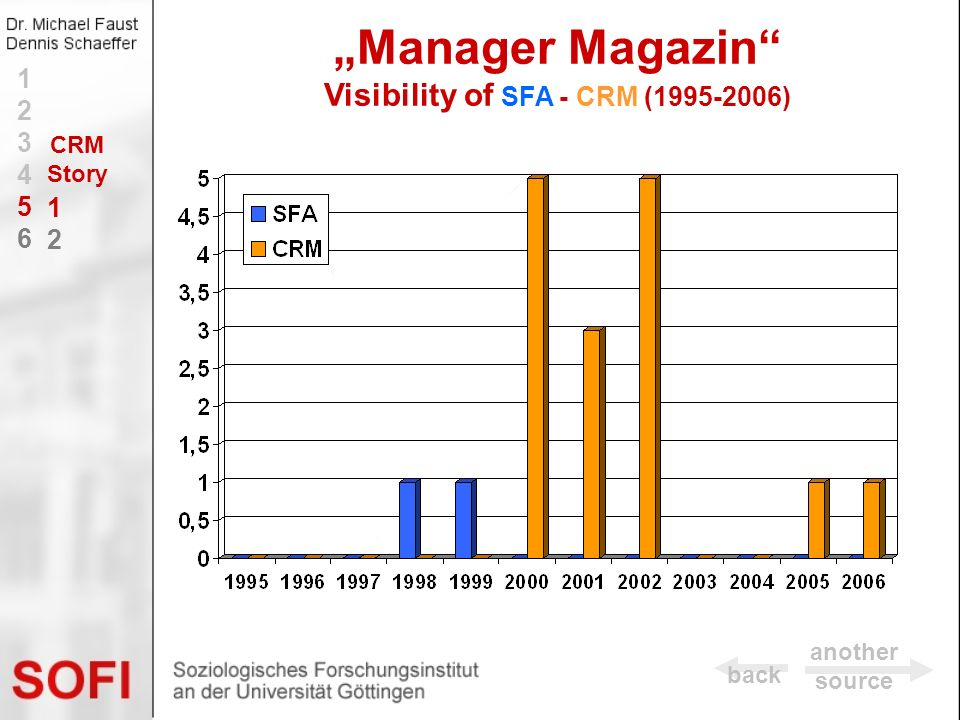 Manager Magazin Visibility of SFA - CRM (1995-2006) back 123456123456 1212 another source CRM Story
