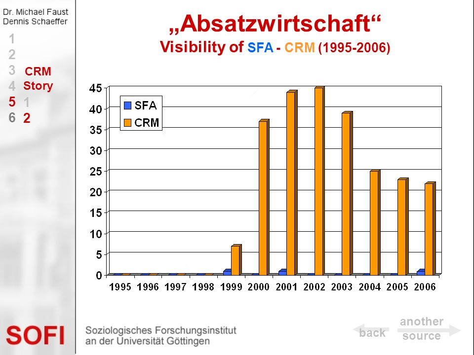 Absatzwirtschaft Visibility of SFA - CRM (1995-2006) 123456123456 1212 CRM Story back another source