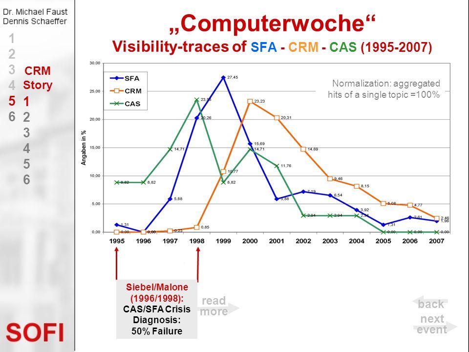 Computerwoche Visibility-traces of SFA - CRM - CAS (1995-2007) Siebel/Malone (1996/1998): CAS/SFA Crisis Diagnosis: 50% Failure Normalization: aggrega