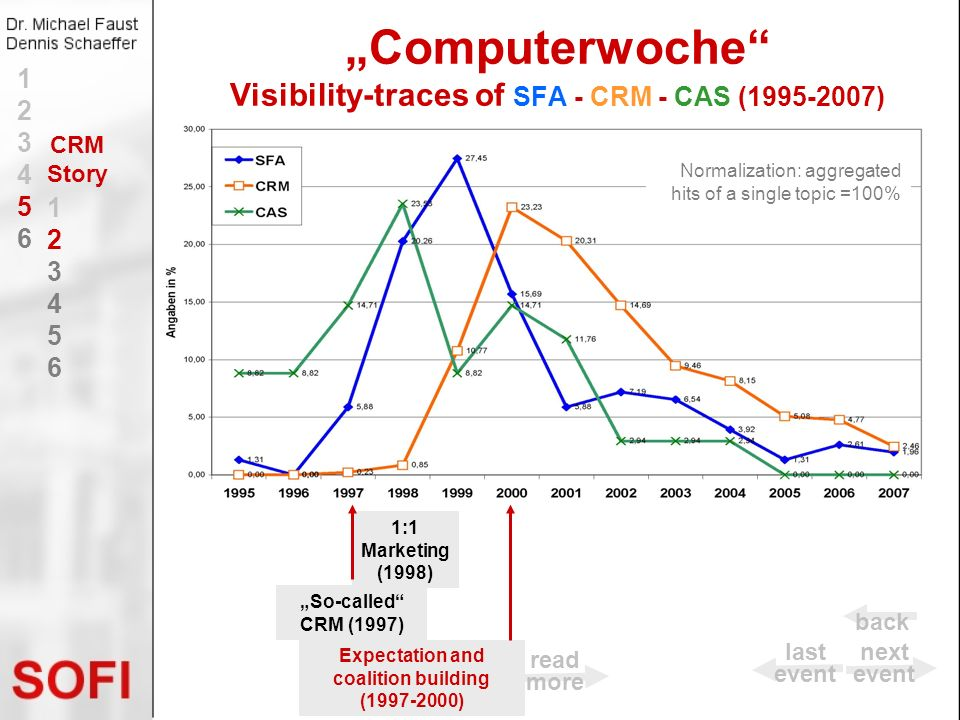 Computerwoche Visibility-traces of SFA - CRM - CAS (1995-2007) So-called CRM (1997) Normalization: aggregated hits of a single topic =100% 12345612345