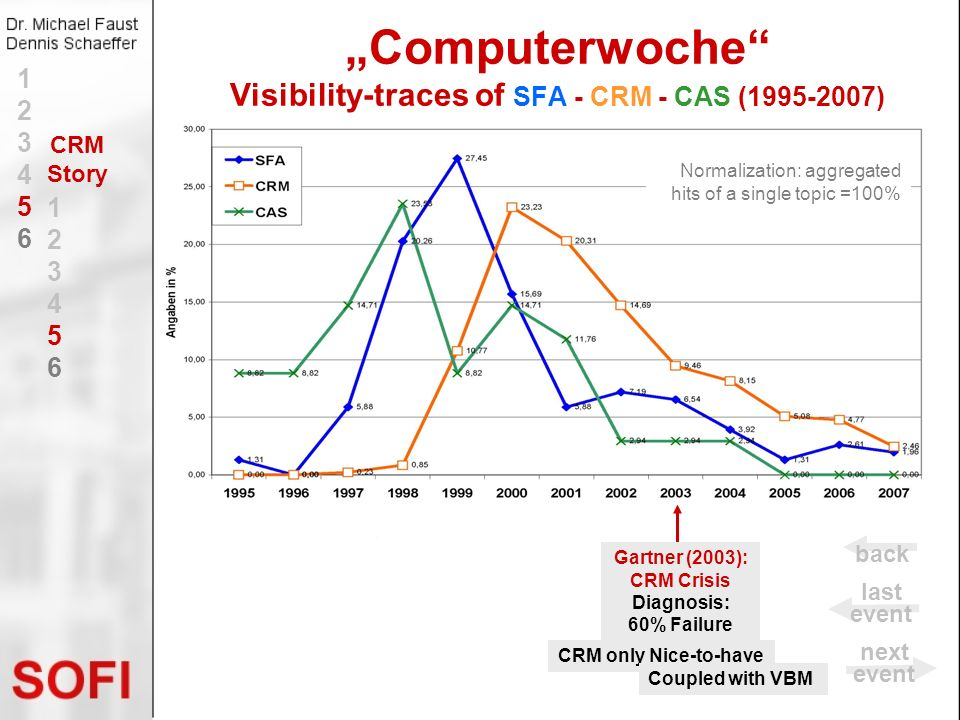 Computerwoche Visibility-traces of SFA - CRM - CAS (1995-2007) CRM only Nice-to-have Coupled with VBM Gartner (2003): CRM Crisis Diagnosis: 60% Failur