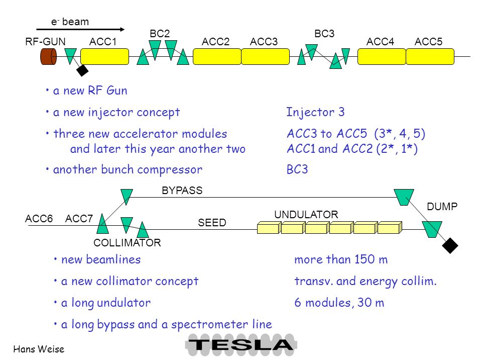 Hans Weise ACC6 BYPASS UNDULATOR DUMP COLLIMATOR ACC7 SEED ACC1ACC2ACC3ACC4ACC5RF-GUN BC2BC3e - beam a new RF Gun a new injector conceptInjector 3 three new accelerator modulesACC3 to ACC5 (3*, 4, 5) and later this year another twoACC1 and ACC2 (2*, 1*) another bunch compressorBC3 new beamlinesmore than 150 m a new collimator concepttransv.