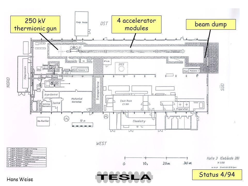 Status 4/94 250 kV thermionic gun 4 accelerator modules beam dump