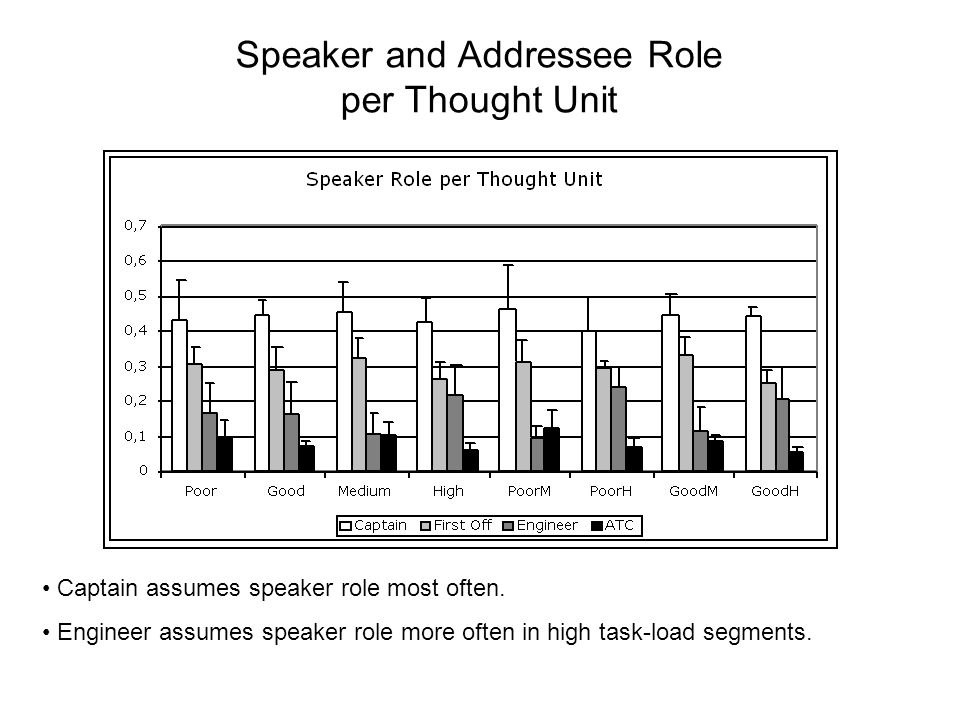 Speaker and Addressee Role per Thought Unit Captain assumes speaker role most often.