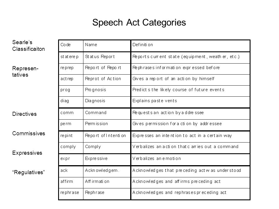 Speech Act Categories Searles Classificaiton Represen- tatives Directives Commissives Expressives Regulatives