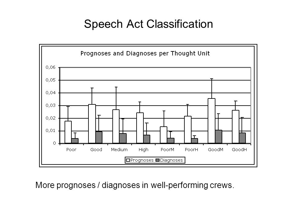 Speech Act Classification More prognoses / diagnoses in well-performing crews.