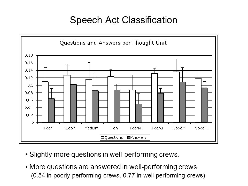 Speech Act Classification Slightly more questions in well-performing crews. More questions are answered in well-performing crews (0.54 in poorly perfo