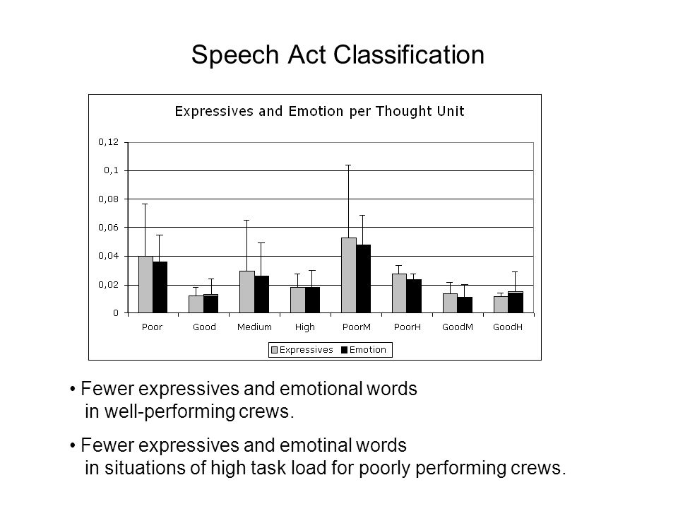 Speech Act Classification Fewer expressives and emotional words in well-performing crews. Fewer expressives and emotinal words in situations of high t