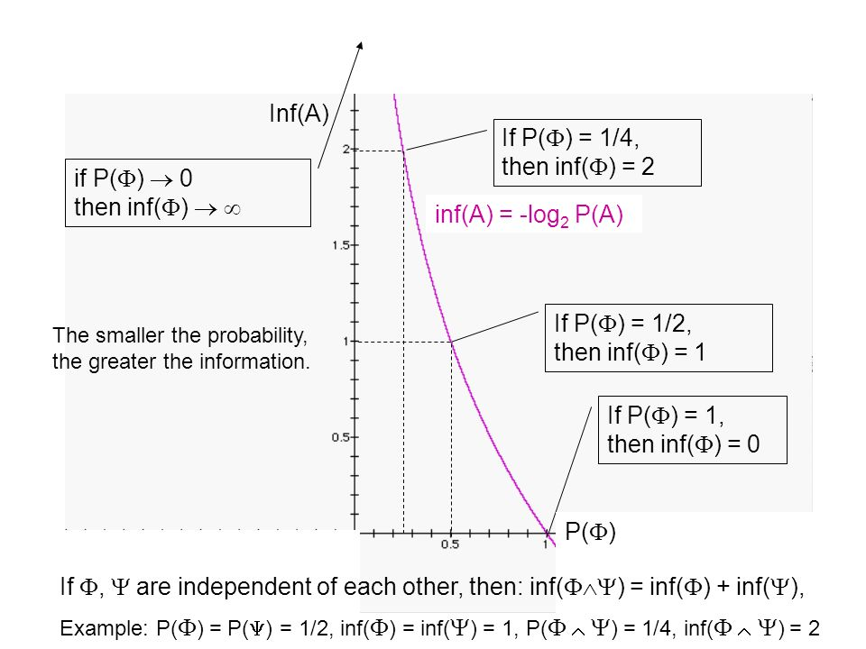 Inf(A) y = -log 2 x If P( ) = 1, then inf( ) = 0 If P( ) = 1/2, then inf( ) = 1 If P( ) = 1/4, then inf( ) = 2 if P( ) 0 then inf( ) P( ) inf(A) = -log 2 P(A) The smaller the probability, the greater the information.