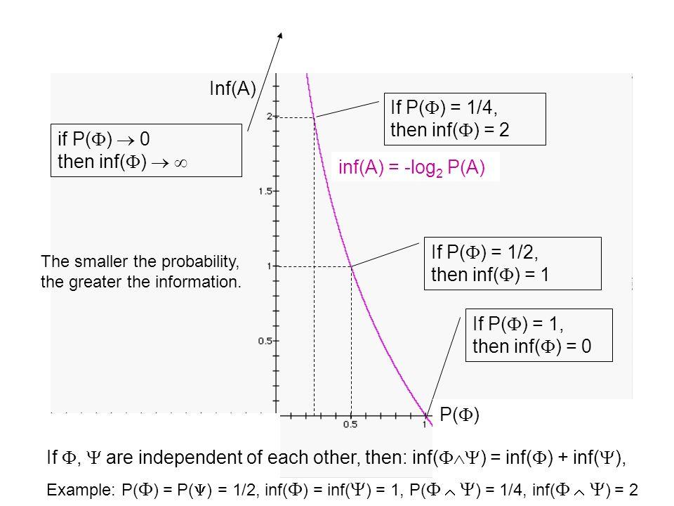 Inf(A) y = -log 2 x If P( ) = 1, then inf( ) = 0 If P( ) = 1/2, then inf( ) = 1 If P( ) = 1/4, then inf( ) = 2 if P( ) 0 then inf( ) P( ) inf(A) = -lo