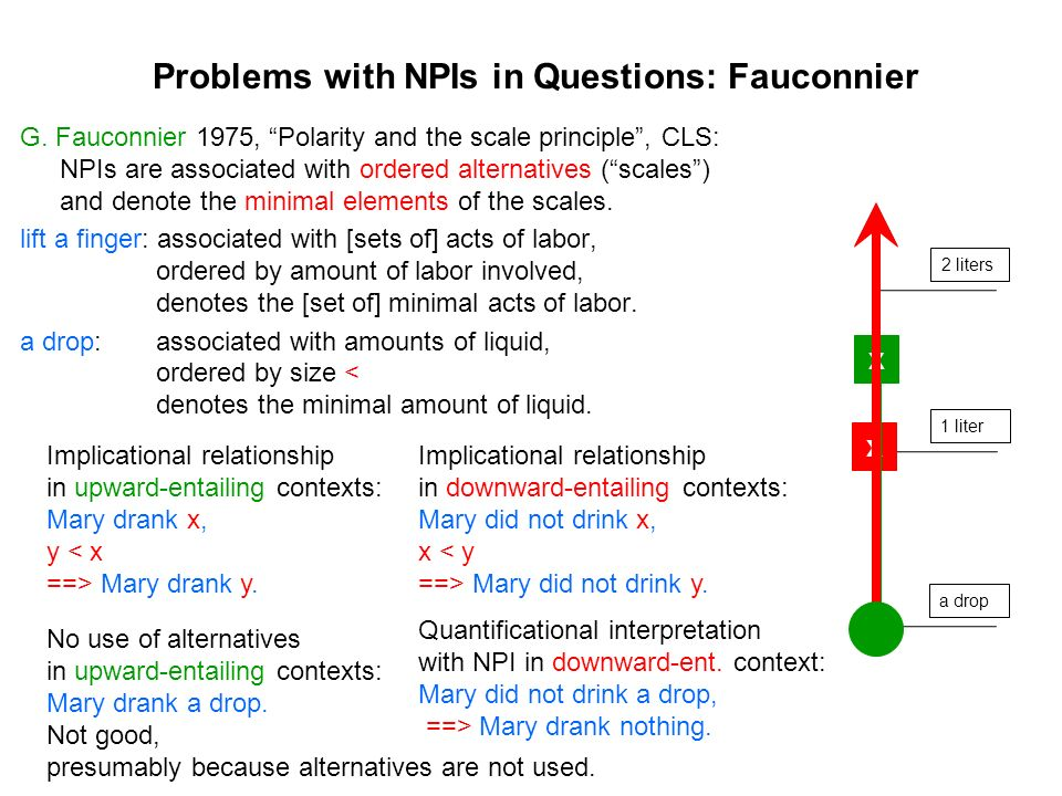Problems with NPIs in Questions: Fauconnier G. Fauconnier 1975, Polarity and the scale principle, CLS: NPIs are associated with ordered alternatives (