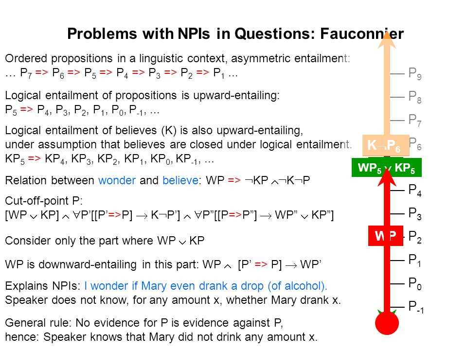 Problems with NPIs in Questions: Fauconnier Ordered propositions in a linguistic context, asymmetric entailment: … P 7 => P 6 => P 5 => P 4 => P 3 =>