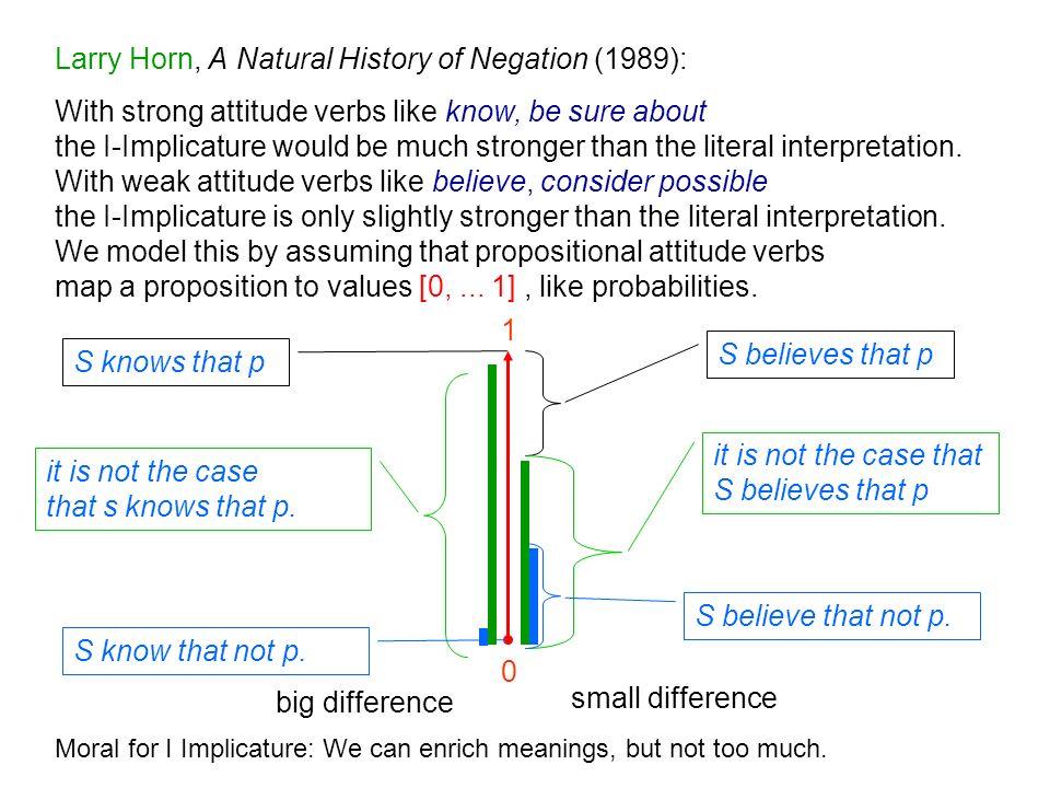Larry Horn, A Natural History of Negation (1989): With strong attitude verbs like know, be sure about the I-Implicature would be much stronger than the literal interpretation.