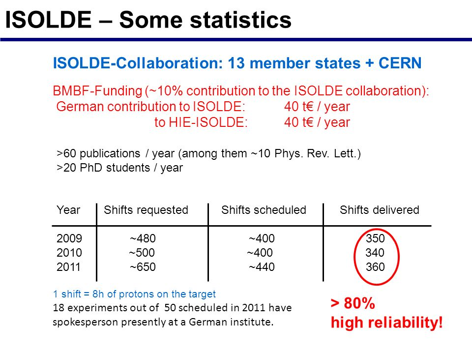 ISOLDE – Some statistics BMBF-Funding (~10% contribution to the ISOLDE collaboration): German contribution to ISOLDE: 40 t / year to HIE-ISOLDE: 40 t