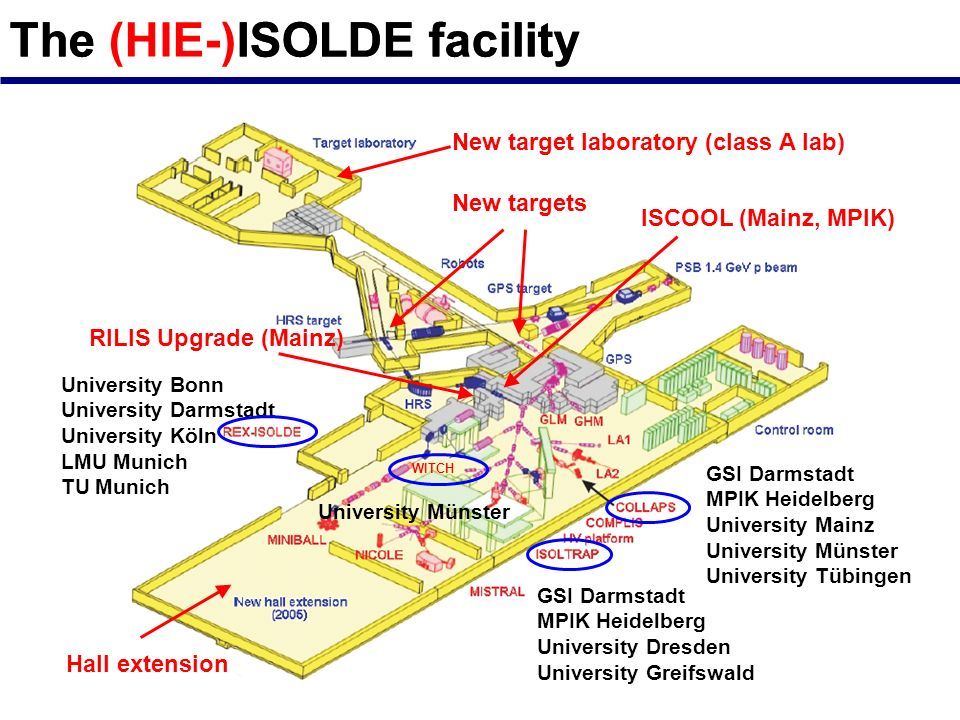 REX-ISOLDE: Post-accelerated ion beams Darmstadt, Köln, München 300 keV/u to 3 MeV/u isomeric beams due to RILIS acceleration scheme works from Li to Ra