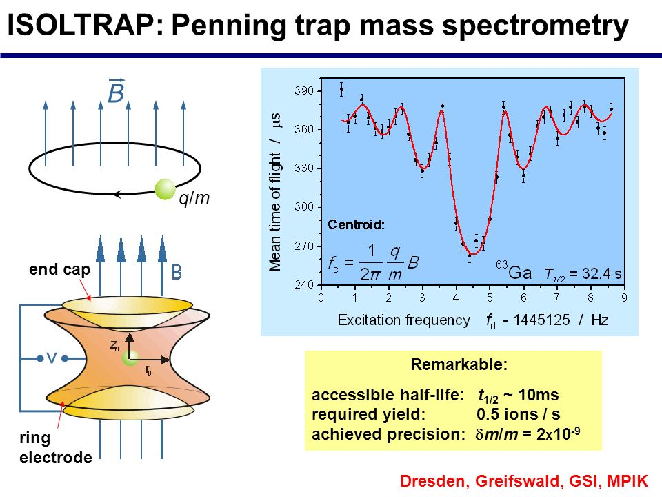 ISOLTRAP: Penning trap mass spectrometry Dresden, Greifswald, GSI, MPIK B q/mq/m ring electrode end cap Remarkable: accessible half-life: t 1/2 ~ 10ms