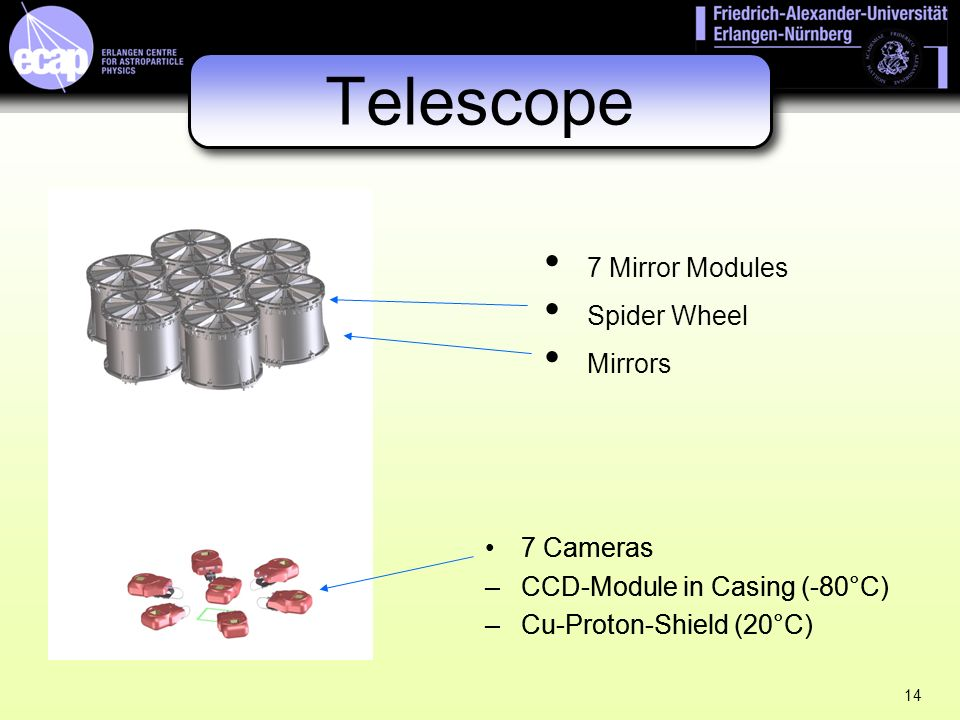 14 Telescope 7 Cameras –CCD-Module in Casing (-80°C) –Cu-Proton-Shield (20°C) 7 Mirror Modules Spider Wheel Mirrors 7 Cameras –CCD-Module in Casing (-80°C) –Cu-Proton-Shield (20°C)