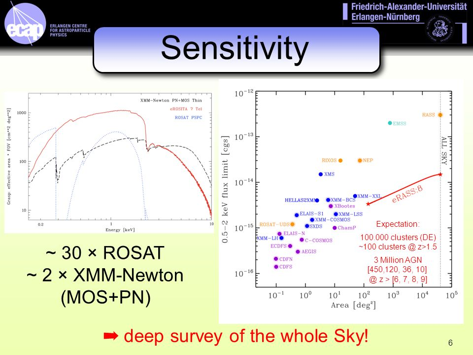 6 ~ 30 × ROSAT ~ 2 × XMM-Newton (MOS+PN) Sensitivity deep survey of the whole Sky.