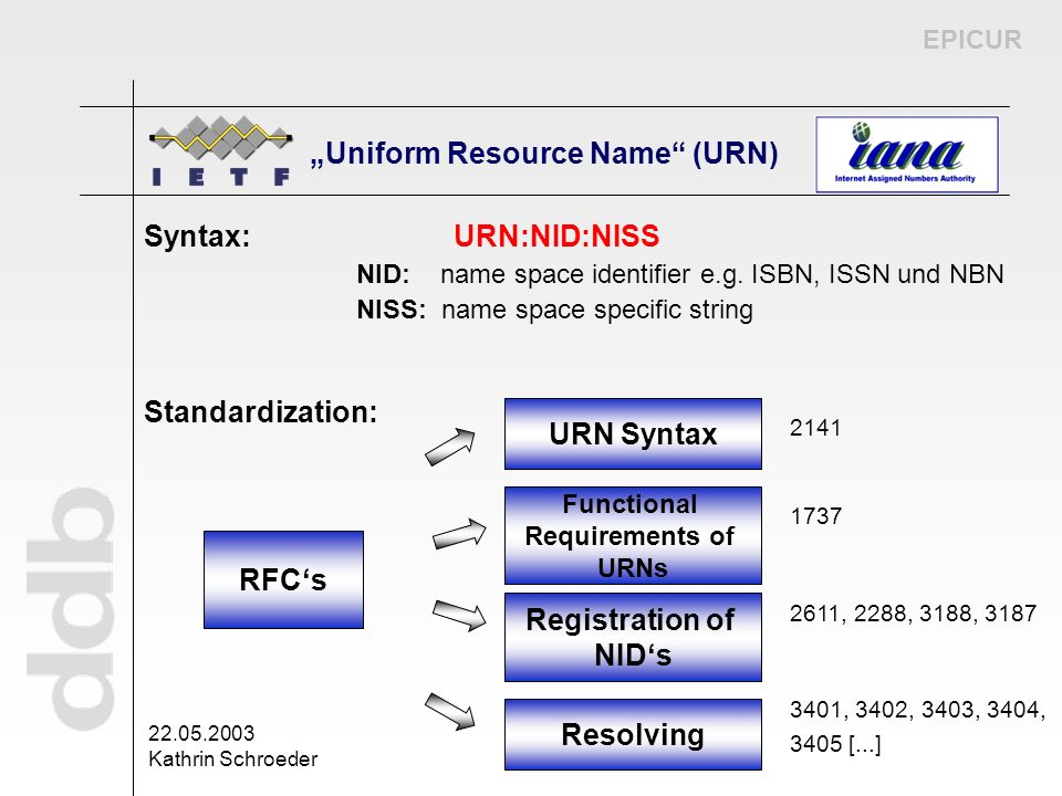 EPICUR 22.05.2003 Kathrin Schroeder Syntax: URN:NID:NISS NID: name space identifier e.g. ISBN, ISSN und NBN NISS: name space specific string Standardi