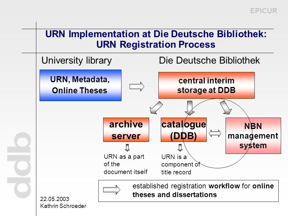 EPICUR 22.05.2003 Kathrin Schroeder URN Implementation at Die Deutsche Bibliothek: URN Registration Process URN, Metadata, Online Theses central inter
