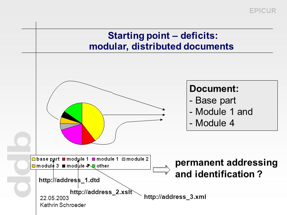 EPICUR 22.05.2003 Kathrin Schroeder Starting point – deficits: modular, distributed documents Document: - Base part - Module 1 and - Module 4 permanen
