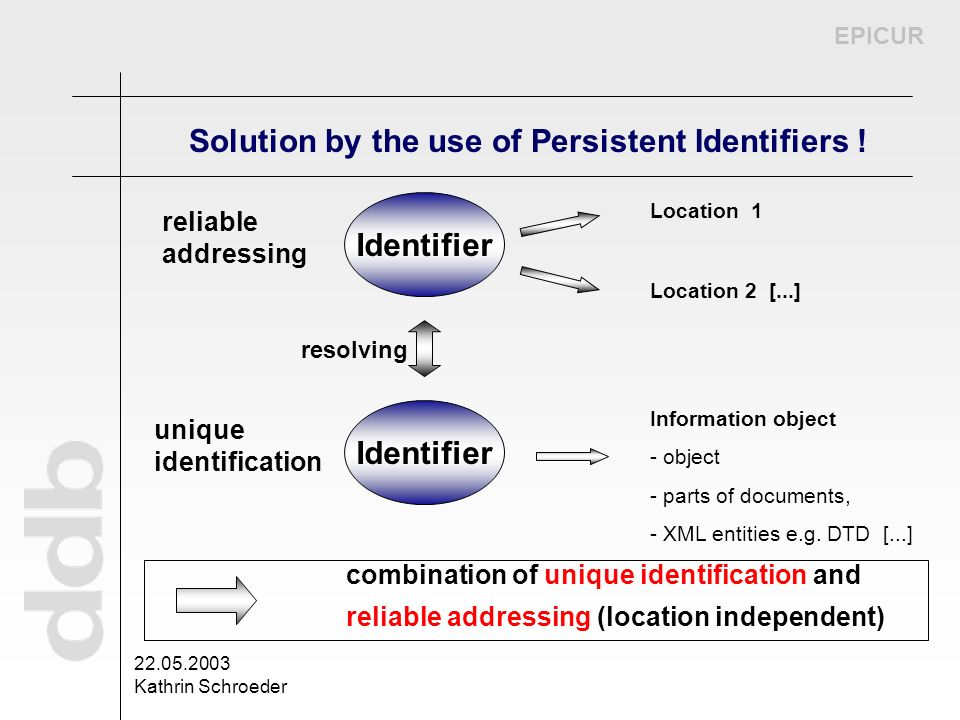 EPICUR 22.05.2003 Kathrin Schroeder Identifier Location 1 Location 2 [...] reliable addressing Identifier Information object - object - parts of docum