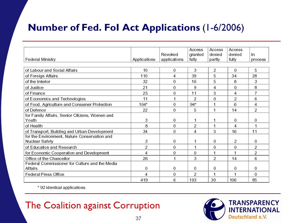 37 The Coalition against Corruption Number of Fed. FoI Act Applications (1-6/2006)