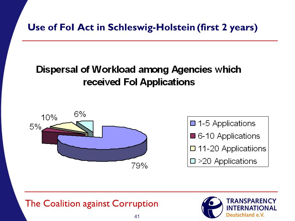 41 The Coalition against Corruption Use of FoI Act in Schleswig-Holstein (first 2 years)