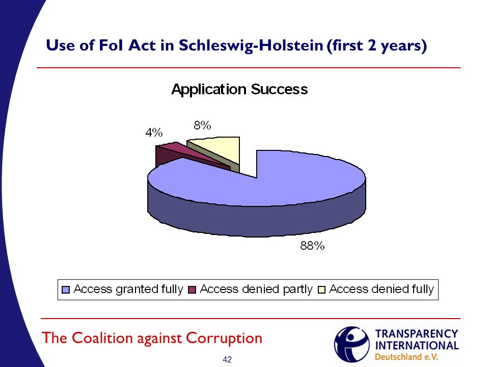 42 The Coalition against Corruption Use of FoI Act in Schleswig-Holstein (first 2 years)