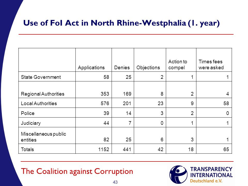 43 The Coalition against Corruption Use of FoI Act in North Rhine-Westphalia (1.