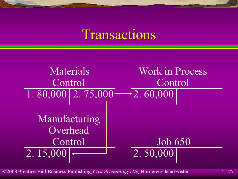 ©2003 Prentice Hall Business Publishing, Cost Accounting 11/e, Horngren/Datar/Foster 4 - 26 Transactions Work in Process Control: Job No. 65050,000 Jo