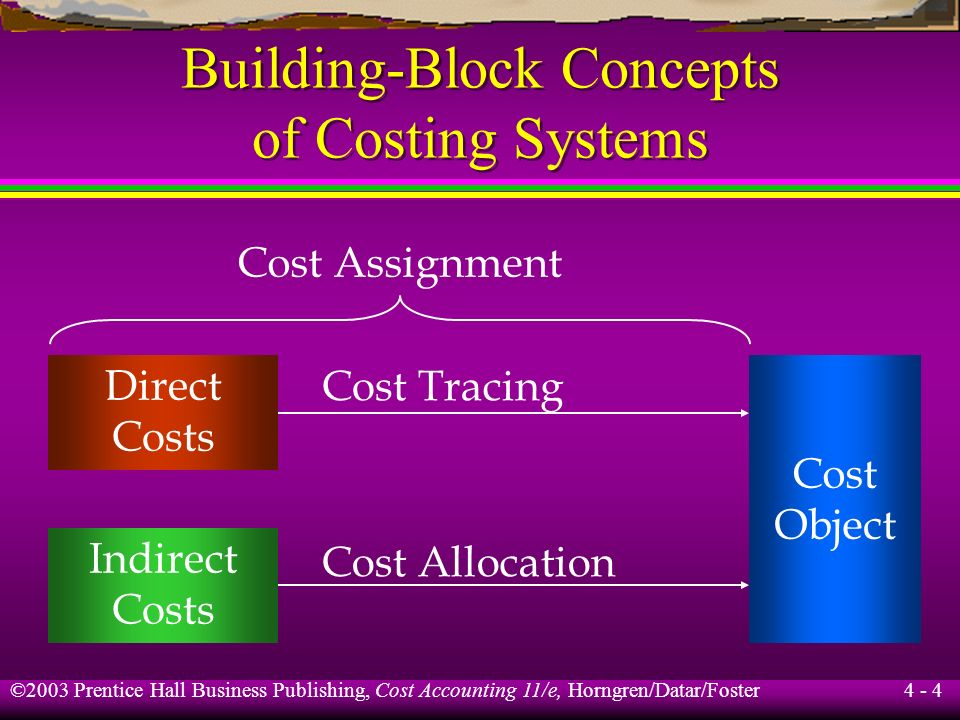 ©2003 Prentice Hall Business Publishing, Cost Accounting 11/e, Horngren/Datar/Foster 4 - 3 Building-Block Concepts of Costing Systems Cost object Dire