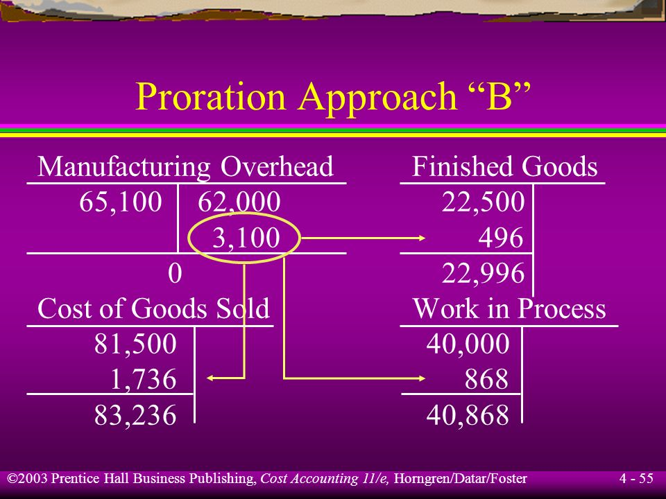 ©2003 Prentice Hall Business Publishing, Cost Accounting 11/e, Horngren/Datar/Foster 4 - 54 Proration Approach B Ending balances of Work in Process, F