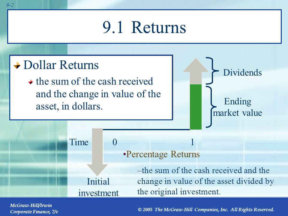 McGraw-Hill/Irwin Corporate Finance, 7/e © 2005 The McGraw-Hill Companies, Inc. All Rights Reserved. Chapter Outline 9.1Returns 9.2Holding-Period Retu