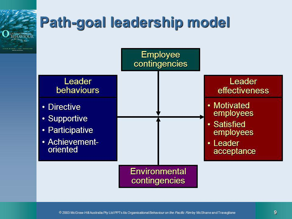 2003 McGraw-Hill Australia Pty Ltd PPTs t/a Organisational Behaviour on the Pacific Rim by McShane and Travaglione 10 DirectiveSupportiveParticipativeAchievementEmployeecontingencies Path-goal contingencies Skill/experience LowLowHighHigh Locus of control ExternalExternalInternalInternal Task structure Non-routineRoutineNon-routine.