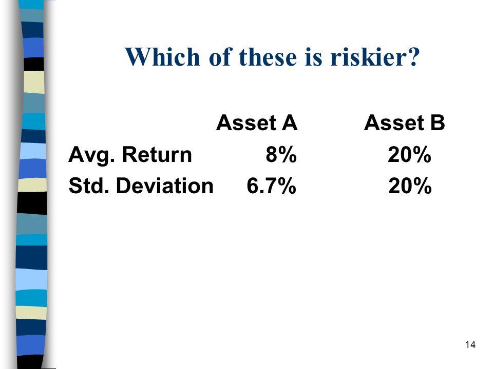 14 Which of these is riskier? Asset AAsset B Avg. Return8% 20% Std. Deviation 6.7% 20%