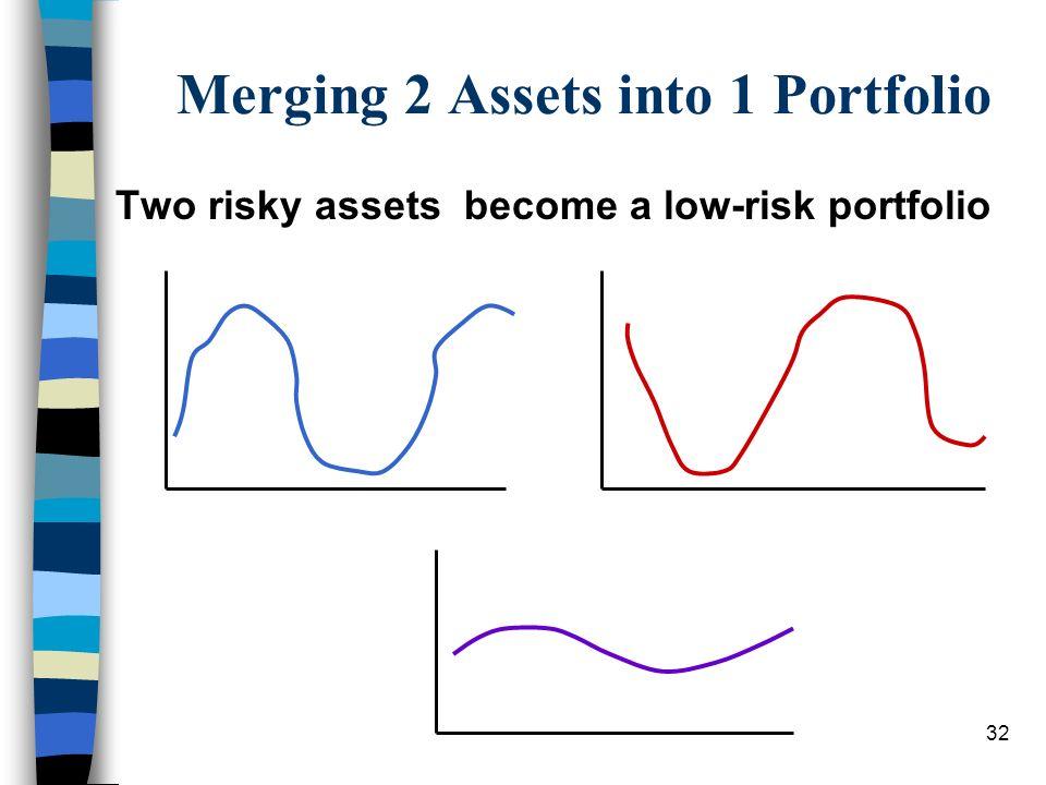 32 Merging 2 Assets into 1 Portfolio Two risky assets become a low-risk portfolio