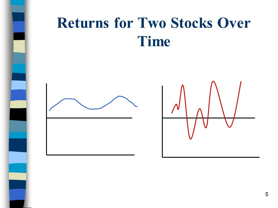 5 Returns for Two Stocks Over Time