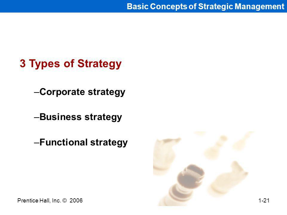 Prentice Hall, Inc. © 20061-21 Basic Concepts of Strategic Management 3 Types of Strategy –Corporate strategy –Business strategy –Functional strategy