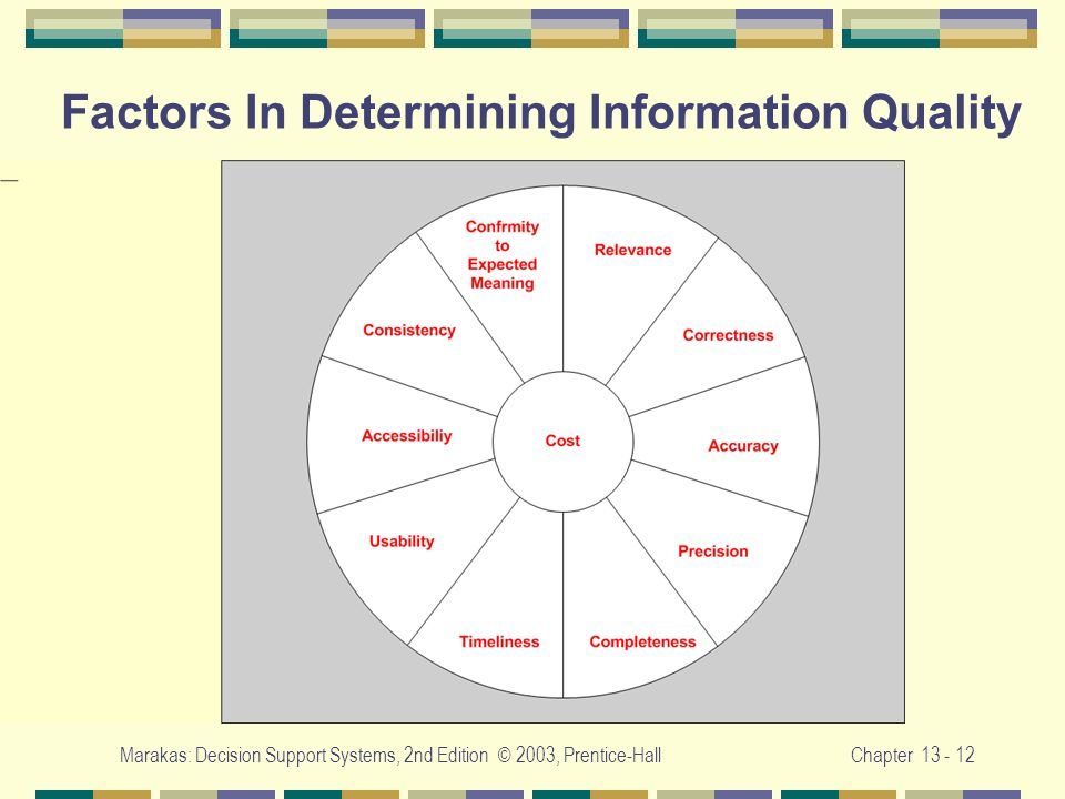 Marakas: Decision Support Systems, 2nd Edition © 2003, Prentice-HallChapter 13 - 12 Factors In Determining Information Quality