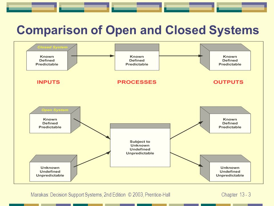 Marakas: Decision Support Systems, 2nd Edition © 2003, Prentice-HallChapter 13 - 3 Comparison of Open and Closed Systems