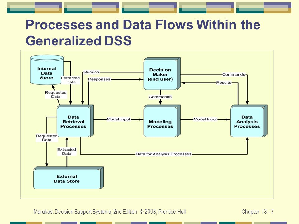 Marakas: Decision Support Systems, 2nd Edition © 2003, Prentice-HallChapter 13 - 7 Processes and Data Flows Within the Generalized DSS