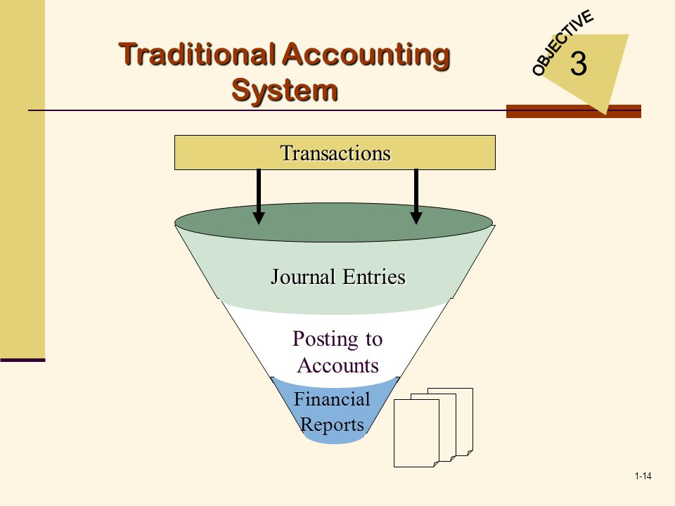 1-14 Journal Entries Posting to Accounts Financial Reports Transactions Traditional Accounting System 3