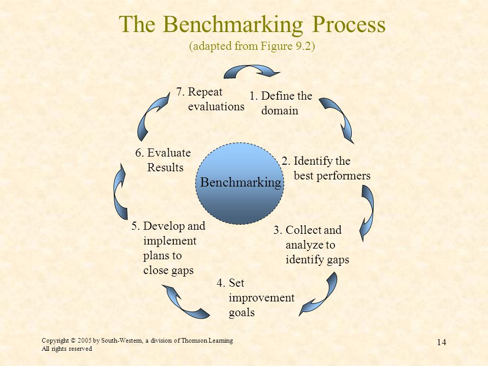 Copyright © 2005 by South-Western, a division of Thomson Learning All rights reserved 14 The Benchmarking Process (adapted from Figure 9.2) 1.