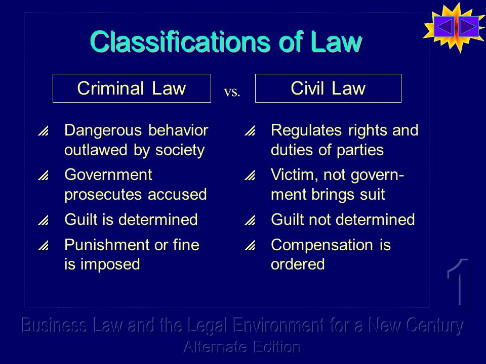 Classifications of Law Criminal LawCivil Law Dangerous behavior outlawed by society Government prosecutes accused Guilt is determined Punishment or fine is imposed Regulates rights and duties of parties Victim, not govern- ment brings suit Guilt not determined Compensation is ordered vs.